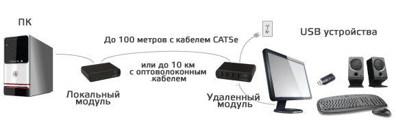 point-to-point-usb-extension